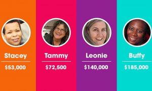 Parenting Cost 4 Moms