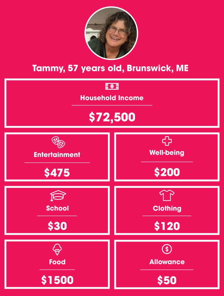 Tammy Chart