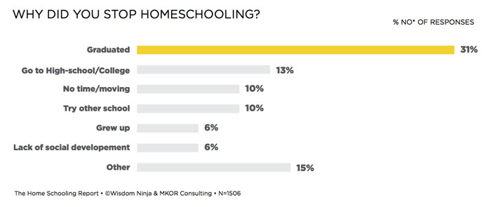Top Reasons Stop Homeschooling